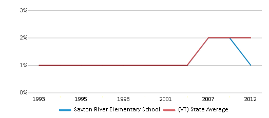 This chart display the percentage of Black students in Saxton River Elementary School and the percentage of Black public school students in Vermont by year, with the latest 2011-12 school year data.