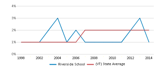 This chart display the percentage of Black students in Riverside School and the percentage of Black public school students in Vermont by year, with the latest 2013-14 school year data.