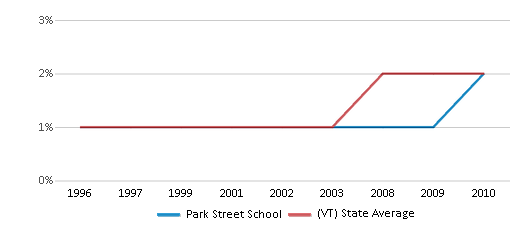 This chart display the percentage of Black students in Park Street School and the percentage of Black public school students in Vermont by year, with the latest 2009-10 school year data.