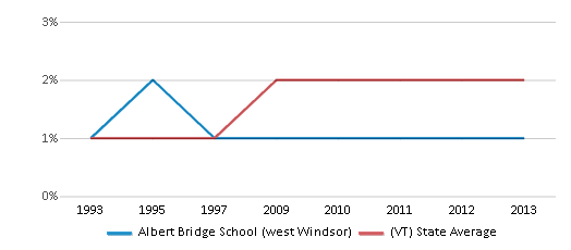 This chart display the percentage of Black students in Albert Bridge School (west Windsor) and the percentage of Black public school students in Vermont by year, with the latest 2012-13 school year data.