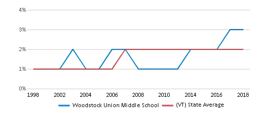This chart display the percentage of Black students in Woodstock Union Middle School and the percentage of Black public school students in Vermont by year, with the latest 2017-18 school year data.