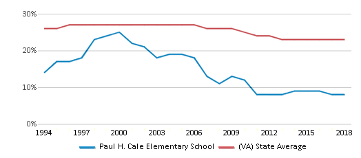 This chart display the percentage of Black students in Paul H. Cale Elementary School and the percentage of Black public school students in Virginia by year, with the latest 2017-18 school year data.