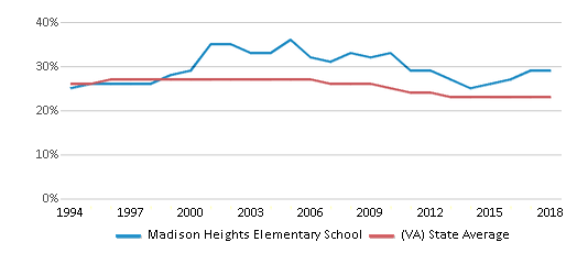 This chart display the percentage of Black students in Madison Heights Elementary School and the percentage of Black public school students in Virginia by year, with the latest 2017-18 school year data.