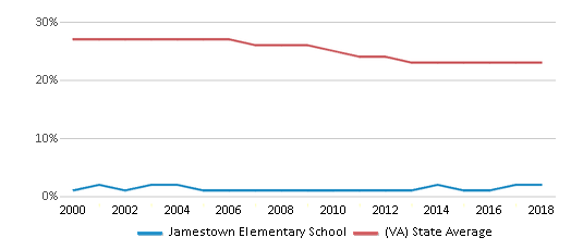 This chart display the percentage of Black students in Jamestown Elementary School and the percentage of Black public school students in Virginia by year, with the latest 2017-18 school year data.