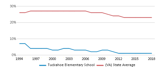 This chart display the percentage of Black students in Tuckahoe Elementary School and the percentage of Black public school students in Virginia by year, with the latest 2017-18 school year data.