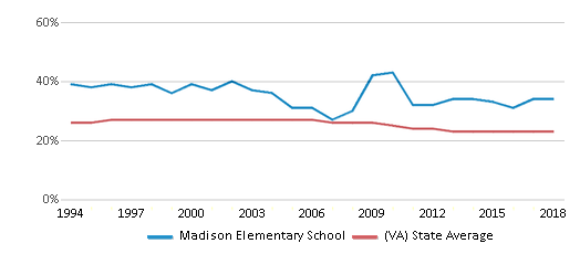 This chart display the percentage of Black students in Madison Elementary School and the percentage of Black public school students in Virginia by year, with the latest 2017-18 school year data.