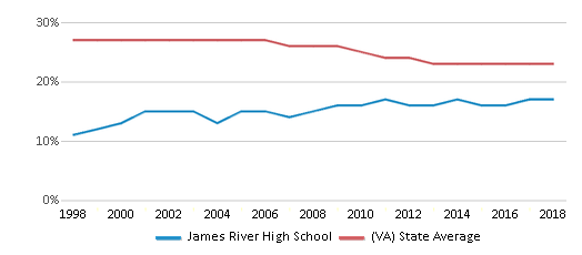 This chart display the percentage of Black students in James River High School and the percentage of Black public school students in Virginia by year, with the latest 2017-18 school year data.