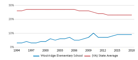 This chart display the percentage of Black students in Woolridge Elementary School and the percentage of Black public school students in Virginia by year, with the latest 2017-18 school year data.