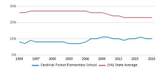 This chart display the percentage of Black students in Cardinal Forest Elementary School and the percentage of Black public school students in Virginia by year, with the latest 2017-18 school year data.