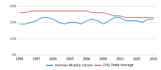 This chart display the percentage of Black students in Holmes Middle School and the percentage of Black public school students in Virginia by year, with the latest 2017-18 school year data.