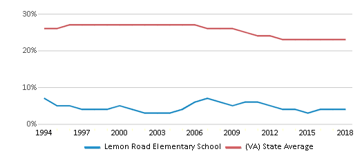 This chart display the percentage of Black students in Lemon Road Elementary School and the percentage of Black public school students in Virginia by year, with the latest 2017-18 school year data.