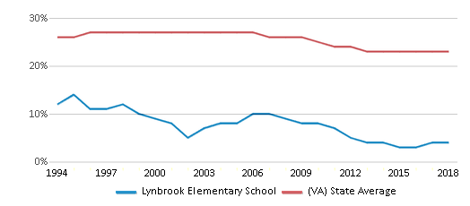 This chart display the percentage of Black students in Lynbrook Elementary School and the percentage of Black public school students in Virginia by year, with the latest 2017-18 school year data.