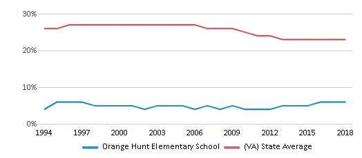 This chart display the percentage of Black students in Orange Hunt Elementary School and the percentage of Black public school students in Virginia by year, with the latest 2017-18 school year data.