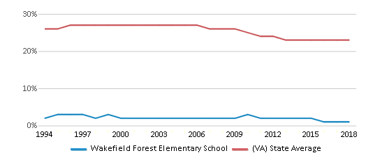 This chart display the percentage of Black students in Wakefield Forest Elementary School and the percentage of Black public school students in Virginia by year, with the latest 2017-18 school year data.