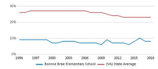This chart display the percentage of Black students in Bonnie Brae Elementary School and the percentage of Black public school students in Virginia by year, with the latest 2017-18 school year data.