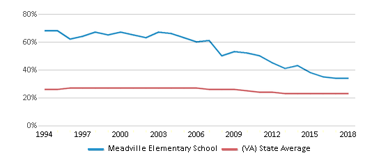 This chart display the percentage of Black students in Meadville Elementary School and the percentage of Black public school students in Virginia by year, with the latest 2017-18 school year data.