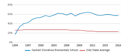 This chart display the percentage of Black students in Cashell Donahoe Elementary School and the percentage of Black public school students in Virginia by year, with the latest 2017-18 school year data.