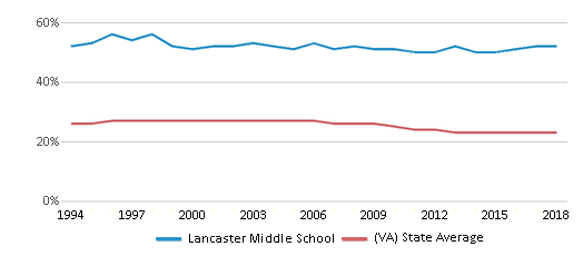 This chart display the percentage of Black students in Lancaster Middle School and the percentage of Black public school students in Virginia by year, with the latest 2017-18 school year data.