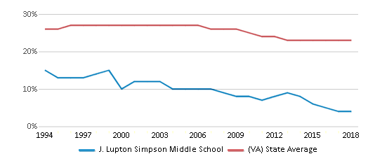 This chart display the percentage of Black students in J. Lupton Simpson Middle School and the percentage of Black public school students in Virginia by year, with the latest 2017-18 school year data.