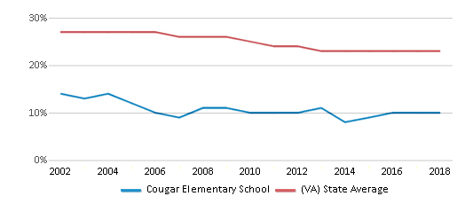 This chart display the percentage of Black students in Cougar Elementary School and the percentage of Black public school students in Virginia by year, with the latest 2017-18 school year data.