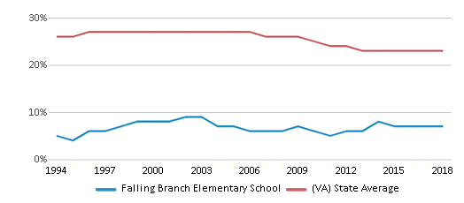 This chart display the percentage of Black students in Falling Branch Elementary School and the percentage of Black public school students in Virginia by year, with the latest 2017-18 school year data.