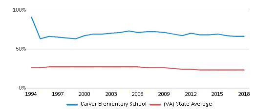 This chart display the percentage of Black students in Carver Elementary School and the percentage of Black public school students in Virginia by year, with the latest 2017-18 school year data.