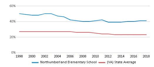 This chart display the percentage of Black students in Northumberland Elementary School and the percentage of Black public school students in Virginia by year, with the latest 2017-18 school year data.