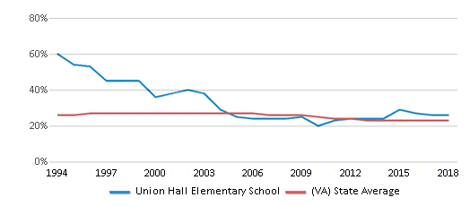 This chart display the percentage of Black students in Union Hall Elementary School and the percentage of Black public school students in Virginia by year, with the latest 2017-18 school year data.