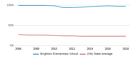 This chart display the percentage of Black students in Brighton Elementary School and the percentage of Black public school students in Virginia by year, with the latest 2017-18 school year data.