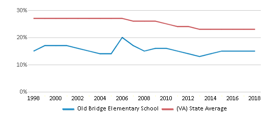 This chart display the percentage of Black students in Old Bridge Elementary School and the percentage of Black public school students in Virginia by year, with the latest 2017-18 school year data.