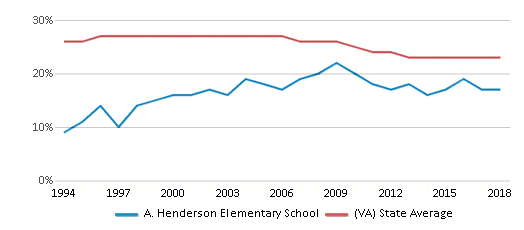 This chart display the percentage of Black students in A. Henderson Elementary School and the percentage of Black public school students in Virginia by year, with the latest 2017-18 school year data.