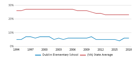 This chart display the percentage of Black students in Dublin Elementary School and the percentage of Black public school students in Virginia by year, with the latest 2017-18 school year data.