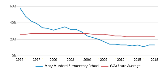 This chart display the percentage of Black students in Mary Munford Elementary School and the percentage of Black public school students in Virginia by year, with the latest 2017-18 school year data.