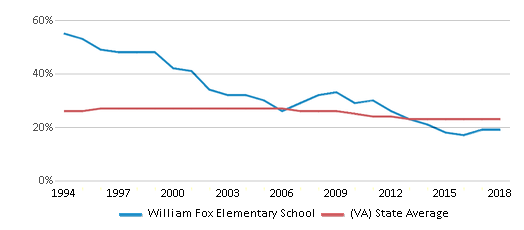 This chart display the percentage of Black students in William Fox Elementary School and the percentage of Black public school students in Virginia by year, with the latest 2017-18 school year data.