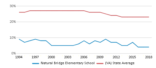This chart display the percentage of Black students in Natural Bridge Elementary School and the percentage of Black public school students in Virginia by year, with the latest 2017-18 school year data.