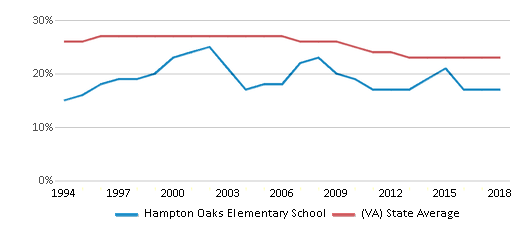 This chart display the percentage of Black students in Hampton Oaks Elementary School and the percentage of Black public school students in Virginia by year, with the latest 2017-18 school year data.