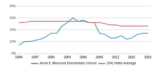 This chart display the percentage of Black students in Anne E. Moncure Elementary School and the percentage of Black public school students in Virginia by year, with the latest 2017-18 school year data.
