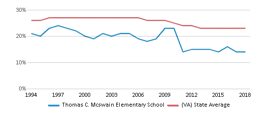 This chart display the percentage of Black students in Thomas C. Mcswain Elementary School and the percentage of Black public school students in Virginia by year, with the latest 2017-18 school year data.