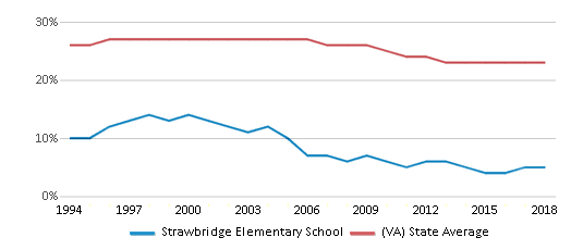 This chart display the percentage of Black students in Strawbridge Elementary School and the percentage of Black public school students in Virginia by year, with the latest 2017-18 school year data.