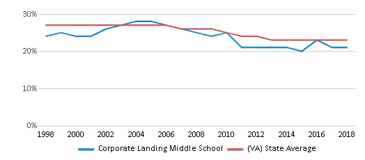 This chart display the percentage of Black students in Corporate Landing Middle School and the percentage of Black public school students in Virginia by year, with the latest 2017-18 school year data.