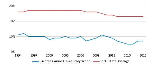 This chart display the percentage of Black students in Princess Anne Elementary School and the percentage of Black public school students in Virginia by year, with the latest 2017-18 school year data.