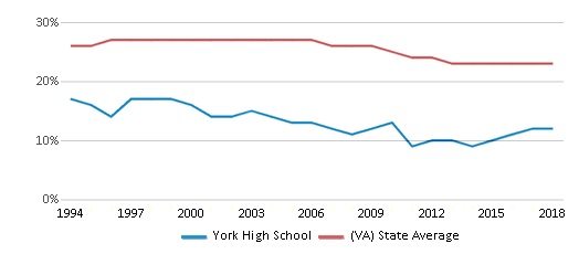 This chart display the percentage of Black students in York High School and the percentage of Black public school students in Virginia by year, with the latest 2017-18 school year data.