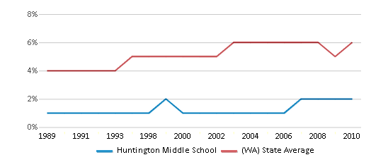 This chart display the percentage of Black students in Huntington Middle School and the percentage of Black public school students in Washington by year, with the latest 2009-10 school year data.