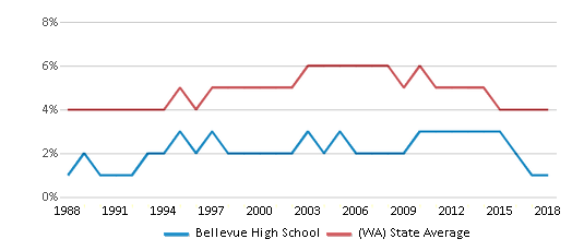 This chart display the percentage of Black students in Bellevue High School and the percentage of Black public school students in Washington by year, with the latest 2017-18 school year data.