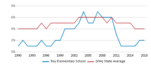 This chart display the percentage of Black students in Roy Elementary School and the percentage of Black public school students in Washington by year, with the latest 2017-18 school year data.