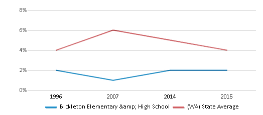 This chart display the percentage of Black students in Bickleton Elementary & High School and the percentage of Black public school students in Washington by year, with the latest 2014-15 school year data.