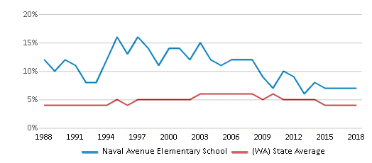 This chart display the percentage of Black students in Naval Avenue Elementary School and the percentage of Black public school students in Washington by year, with the latest 2017-18 school year data.