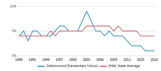 This chart display the percentage of Black students in Cottonwood Elementary School and the percentage of Black public school students in Washington by year, with the latest 2017-18 school year data.