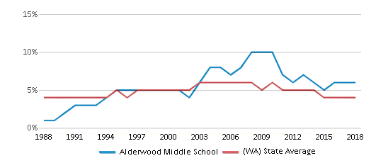 This chart display the percentage of Black students in Alderwood Middle School and the percentage of Black public school students in Washington by year, with the latest 2017-18 school year data.