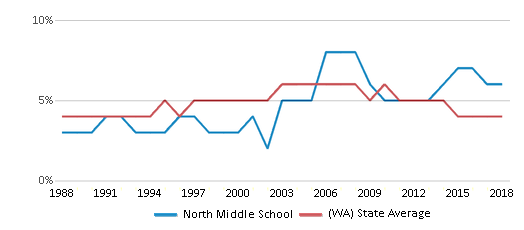 This chart display the percentage of Black students in North Middle School and the percentage of Black public school students in Washington by year, with the latest 2017-18 school year data.